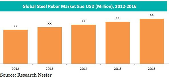 Steel Rebar Market By Product (Mild, Deformed) By Process (Electric Arc Furnace, Basic Oxygen Steel Making) By Finishing (Black Rebar, Epoxy Coated Rebar, Fabricated Rebar) By Application (Housing, Floor Slab, Stairs, Roof, Wall, Structural Floor, Road Pavements, Box Culverts, Drainage Structures, Concrete Cannels, Others) and Region - Global Forecast 2017 to 2024