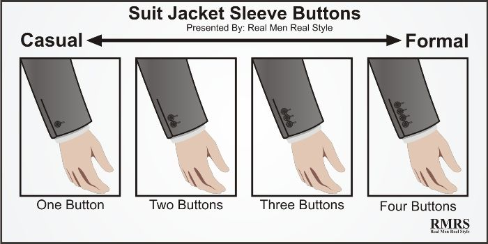 Suit Jacket Sleeve Buttons