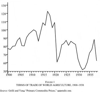 This is a graph of the world Agriculture trade. In the 1920s, it dropped dramatically and in the 1930, dropped dramatically again.