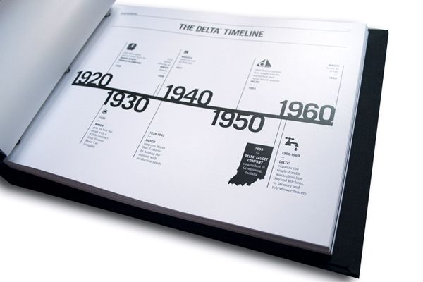 we can have a timeline like this in our book that highlights Douglas's biggest achievements in the past 25 years.