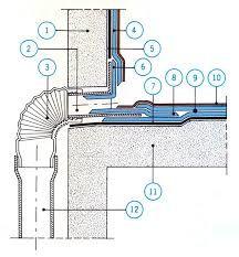 """Attēlu rezultāti vaicājumam """"flat roof drainage system"""""""