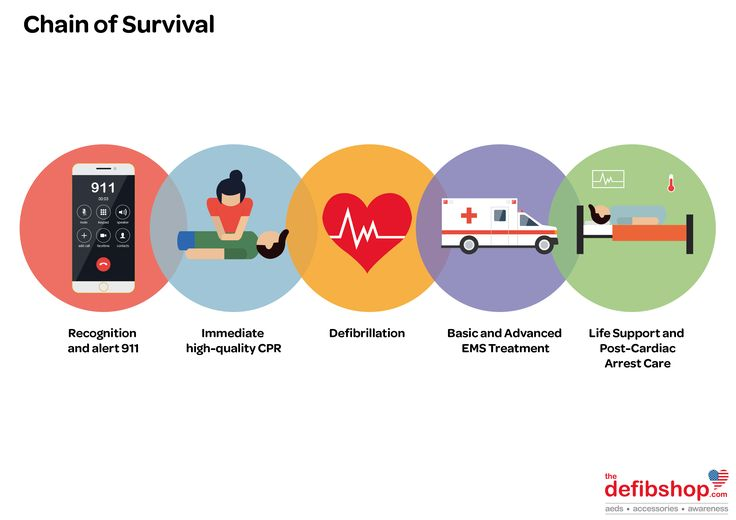 Do you know the Chain of Survival? Learn the life-saving steps here: