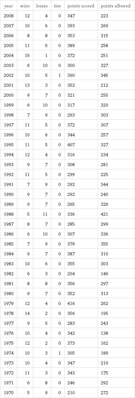 Steeler Stats...old.