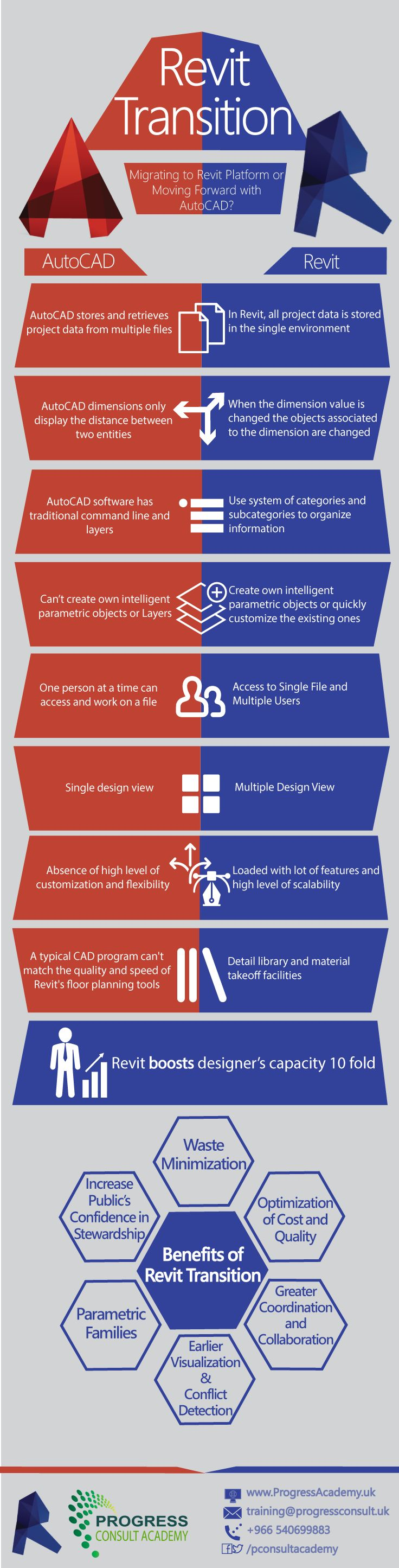 Autocad vs Revit  #Autocad #Revit  #Bim