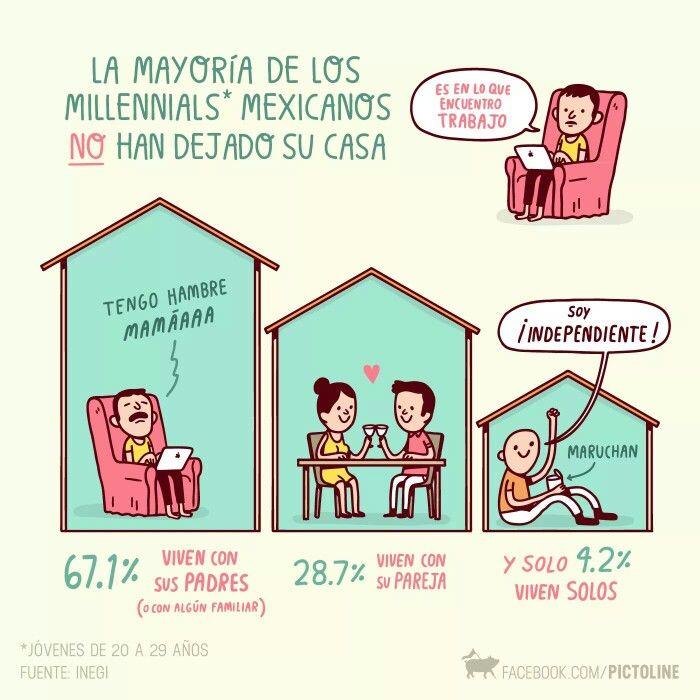 Pictoline | Oh sorpresa, la mayoría de los millennials en México no han salido de casa de sus papás [Infografía - Social - Diseño]