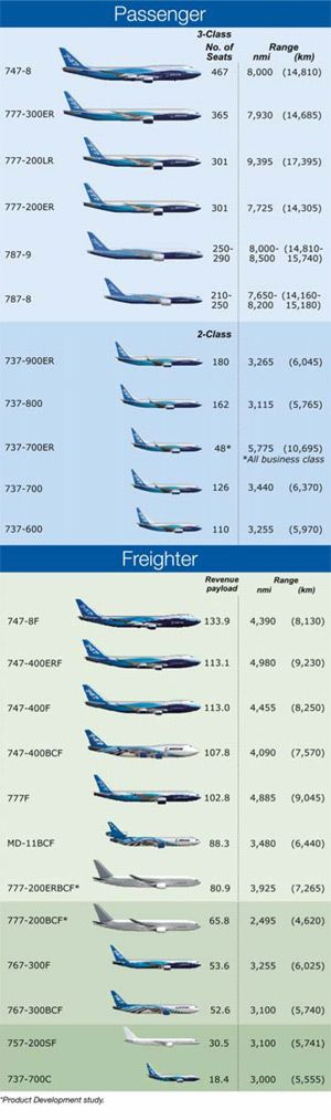 Boeing series of aircraft - passenger & freighter airplanes