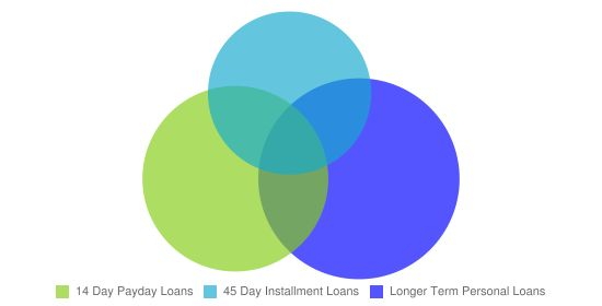 Installment loans allow you to make payments over a long period of time, instead of having to pay back a traditional short-term loan all at once. Sounds pretty easy, right? #InstallmentLoans
