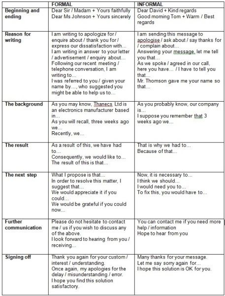 479 best English images on Pinterest English grammar, English - best of letter format in american english