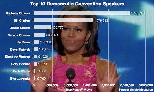 Michelle Obama's speech gets more online views than all of RNC Speakers. /;)