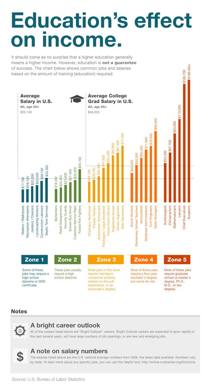 Effecten van onderwijs op inkomen.