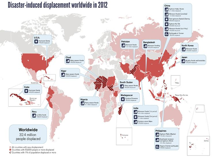 34 best humanitarian infographic images on pinterest infographic climate disasters displace millions of people worldwide mdg disaster induced displacement gumiabroncs Image collections