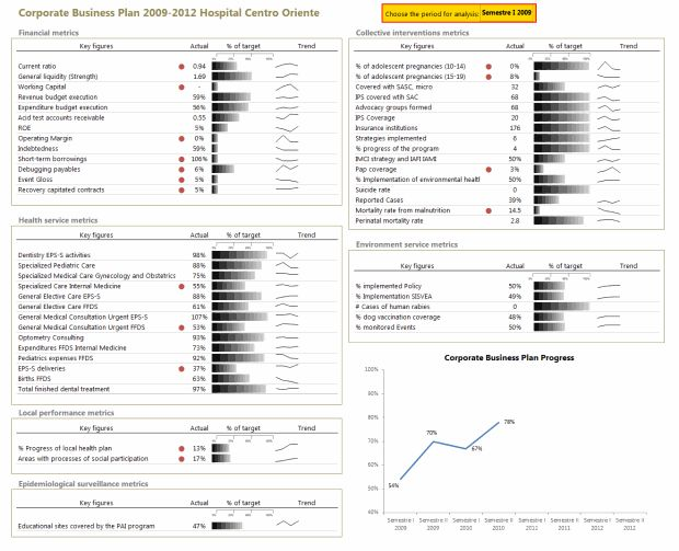 22 best Amazing Dashboards images on Pinterest Microsoft excel - excel dashboard template