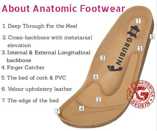 How Does #Grubin give maximum comfort & support to your feet?  #shoeanatomy #orthopedicshoes #comfyshoes