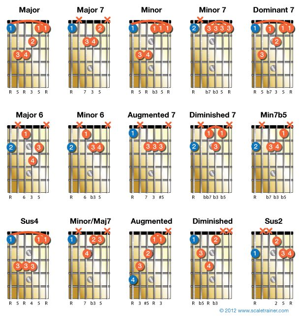 how to use a frequency chord chart music