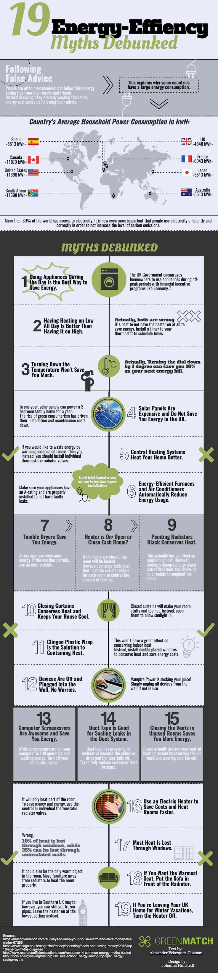 1090 best inspire a little change images on pinterest for Facts about energy efficiency