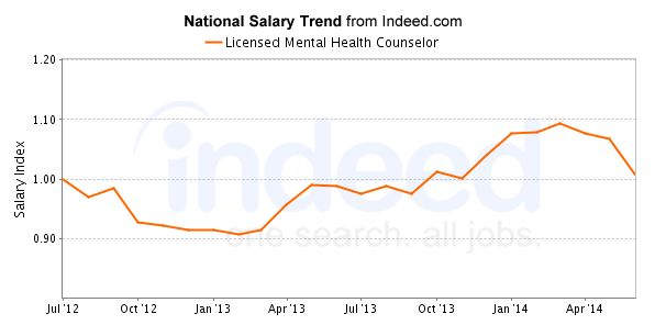 Licensed Mental Health Counselor Salary in New York, NY | Indeed.com