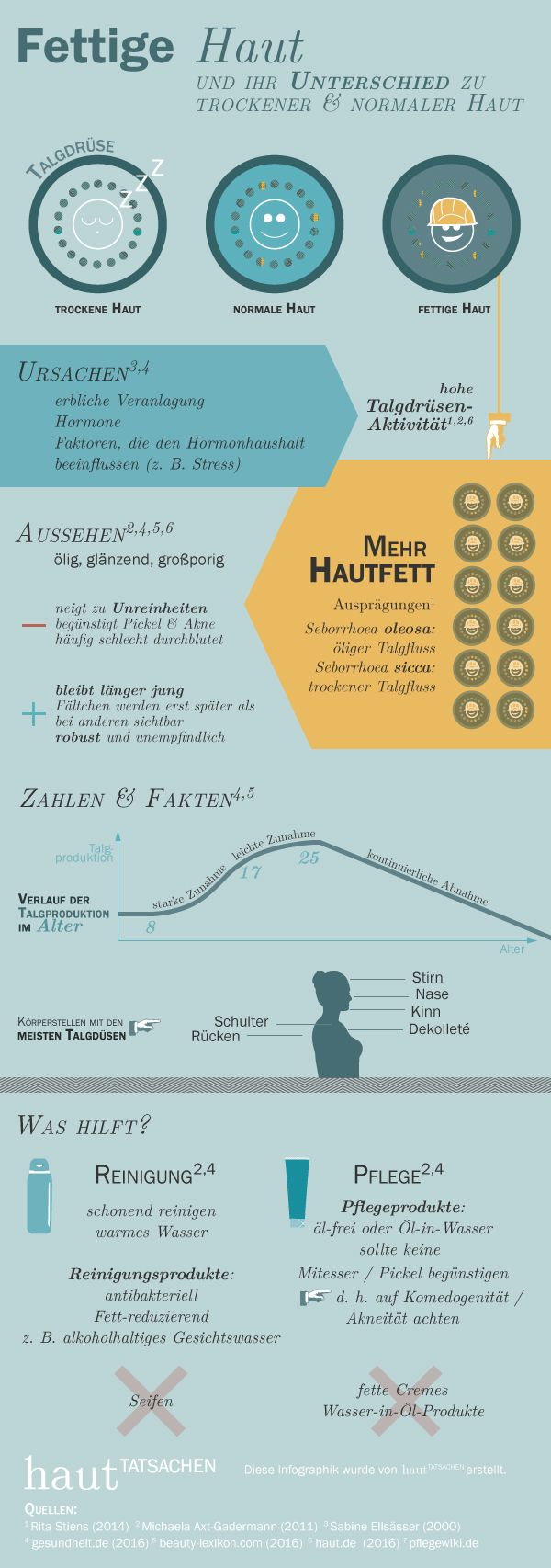 17 best Haut images on Pinterest | Info graphics, Health and One day