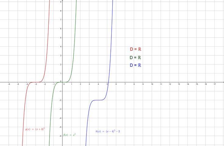 n=impar, n>0 n=3,5,7...