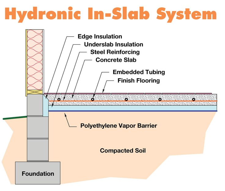 hydronic heating systems | Hydronic In-Slab System Schematic
