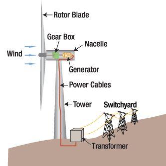 Wind Energy diagram | Wind Energy | Wind turbine