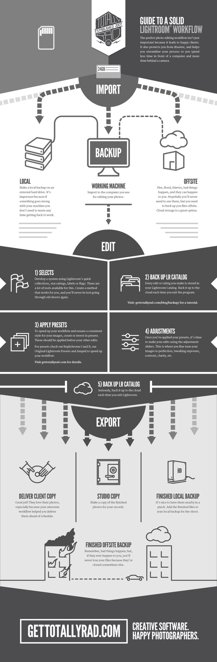 An easy to follow guide to the perfect Lightroom workflow for photo editing.   Visit http://www.gettotallyrad.com for more inforgraphics, photography tools, and tutorials.