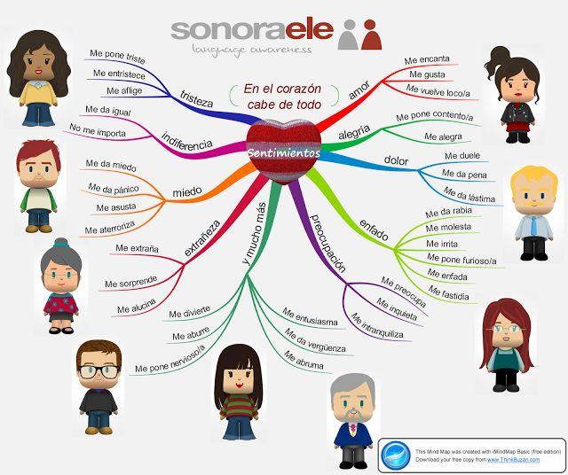 Mapa mental cómo expresar sentimientos y emociones y prezi con explicación. Es genial.