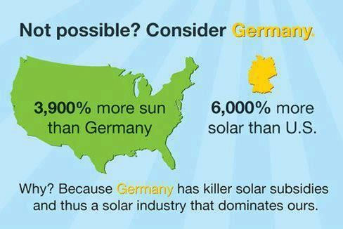 Germany has transformed and innovated its Energy & Economy. We need to change our power sources away from polluting sources. The only reason we're not is because rich oil & coal interests lobby to block that. They don't want to lose their golden goose. We are stuck in the past.  #Future #Energy #JobsRenewals Energy, Make Money, North America, Green, Boats, Germany, Solar Power, Lobbies, Solar Energy