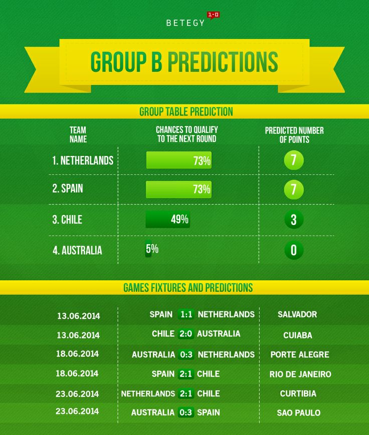 Spain and Netherlands are obviously favourites in Group B. See full group guide --> http://blog.betegy.com/category/group-b/