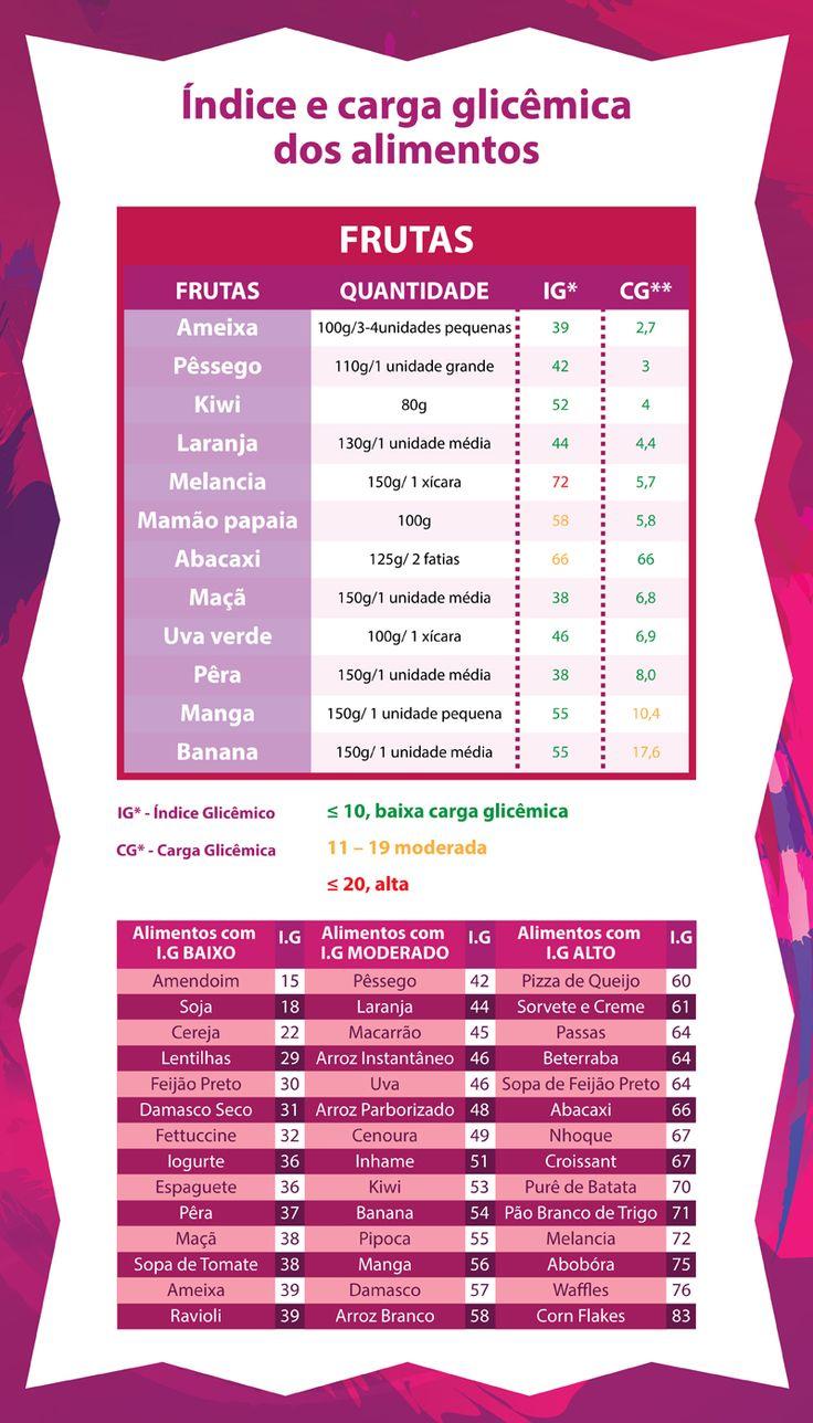 Tabelas FPM