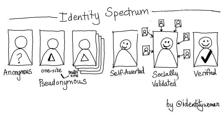 The Identity Spectrum by @ identitywoman