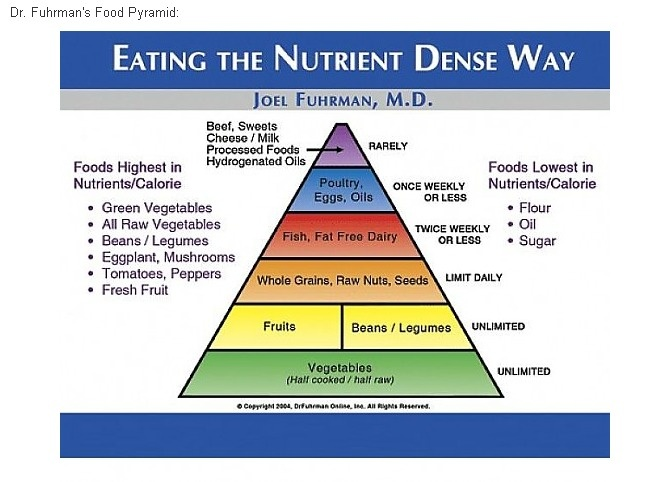 essay healthy eating pyramid The best way to do so is to follow the food pyramid  from grains such as bread,  cereal, rice, and pasta are the foundation of a healthy diet.