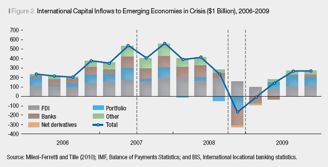 Foreign Banks in Emerging Economies: Friends or Foes?    Foreign banks have an outsize influence on emerging economies as a force for both good and ill. In boom times, foreign banks introduce much needed credit that spurs rapid growth. In bad times, however, foreign banks can transmit shocks from their home country and spread them to the most vulnerable economies.