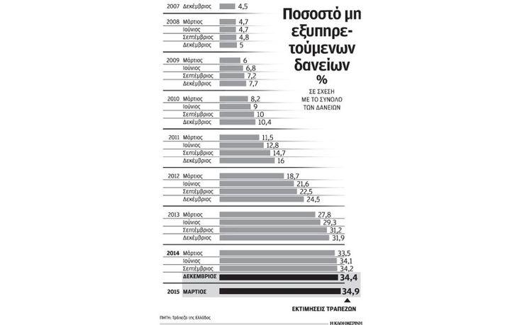 Στο 35% εκτινάχθηκαν τα «κόκκινα» δάνεια το πρώτο τρίμηνο | Ελληνική Οικονομία | Η ΚΑΘΗΜΕΡΙΝΗ