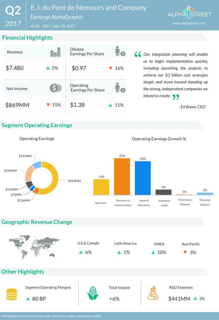 DuPont earnings wilt by 16%. Volume grew 6%. #farming #organic #farm #farmers #farmersmarket #agriculture #outdoors #food