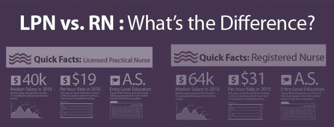 Lpn Vs Rn All About Nurses Cna Lpn Rn Pinterest