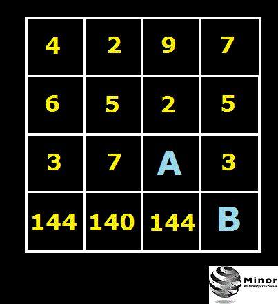 Odkryj algorytm! Jaką liczbę należy wpisać w okienko z literą A i w okienko z literą B, żeby były prawidłowe?  A = ? B = ?