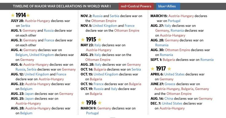 More History Dates Russian 25