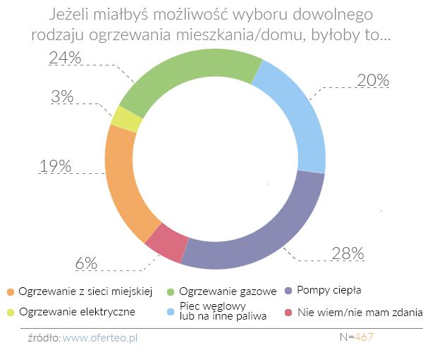 Koszty czy ekologia? Jak Polacy ogrzewają swoje mieszkania i domy