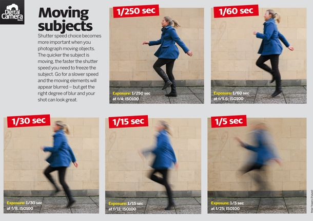 What is shutter speed: fast and slow shutter speeds illustrated to show different effects