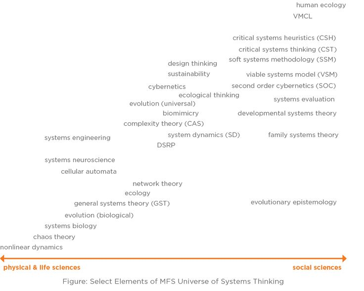 19 best Systems Thinking - DSRP images on Pinterest Perspective - novation agreement