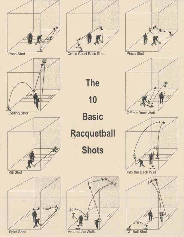 An old diagram of the 10 Basic shots in racquetball - I've just started racquetball and I'm loving it!
