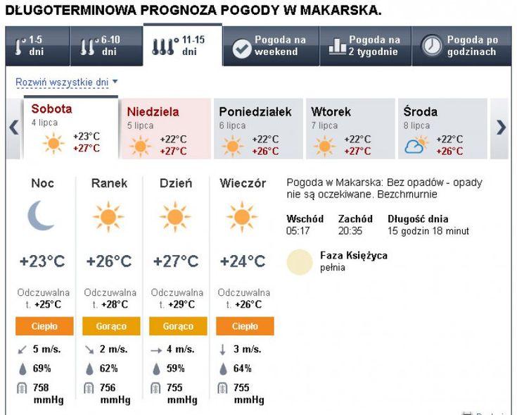 Długoterminowa prognoza pogody dla Chorwacji