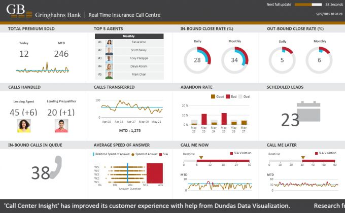 Call Center Dashboard Example Dashboard Pinterest