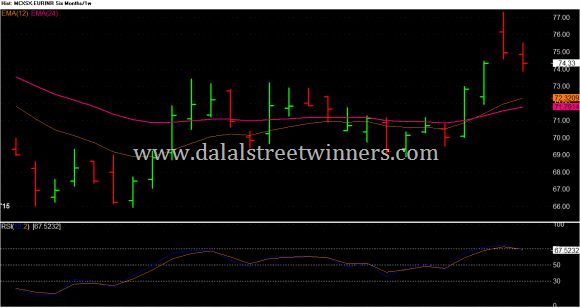 EUR INR weekly technical analysis for 7 to 11 sep 2015
