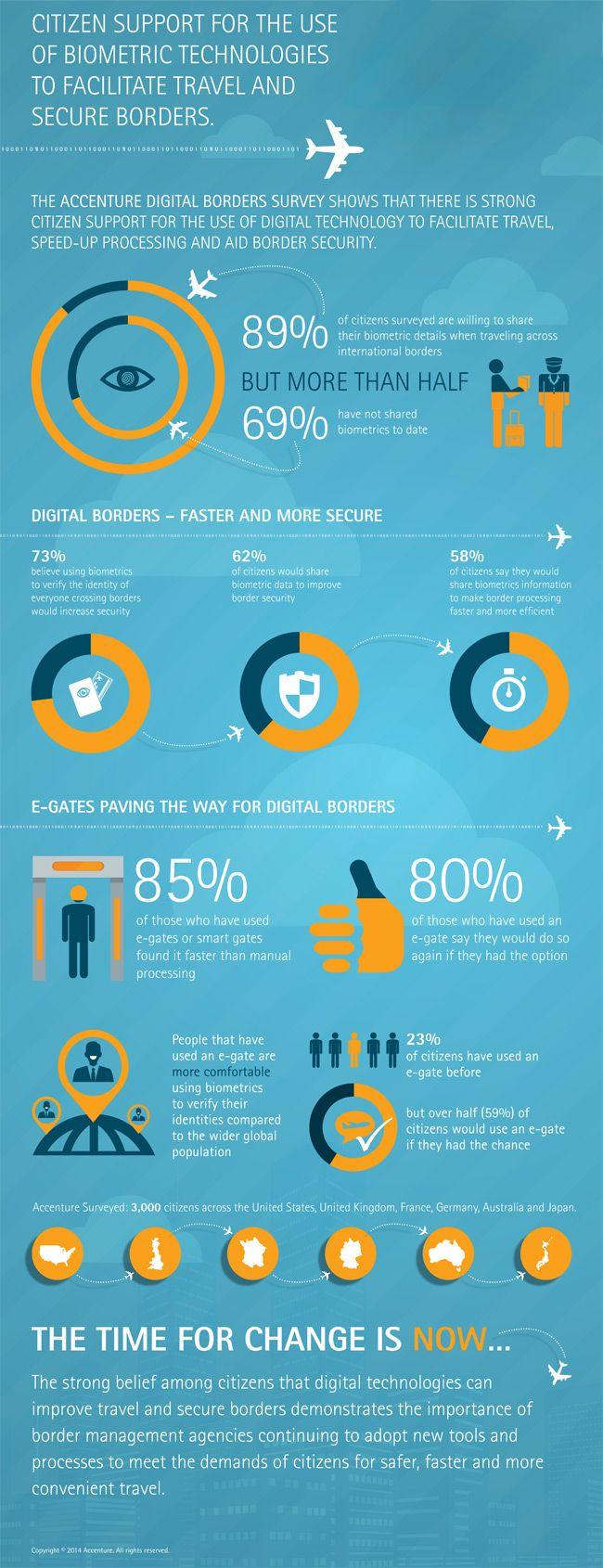 Digital Borders Survey - Infographic - Accenture