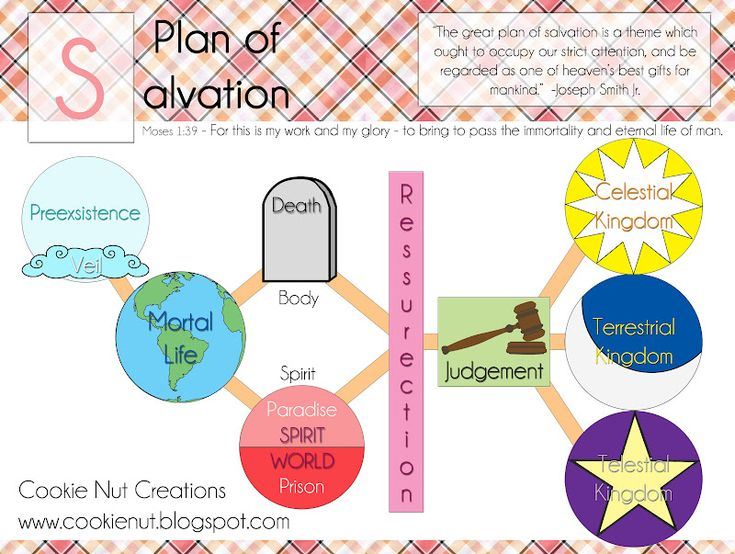 41 Plan Of Salvation Coloring Page, Lds Plan Of Salvation ...