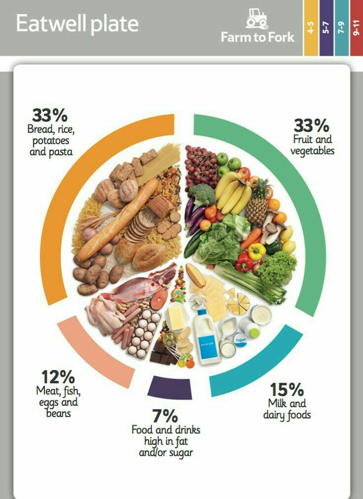 Pin By Biya Sheikh On Dietition In 2019