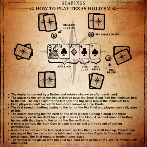 7 Card Stud Poker Games - Learn How to Play Stud