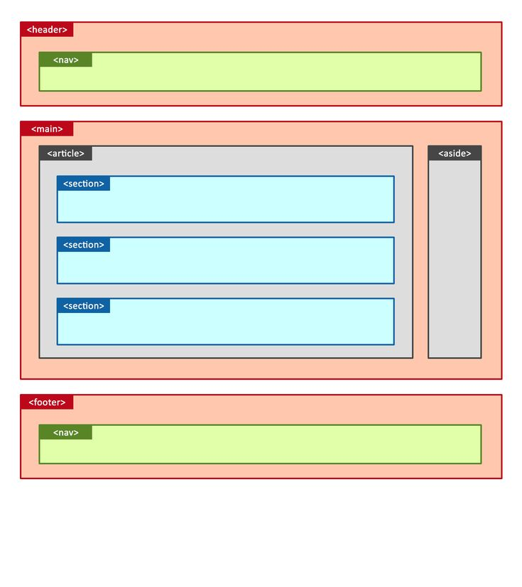 html - HTML5 Page Structure: Section and Article correct ...