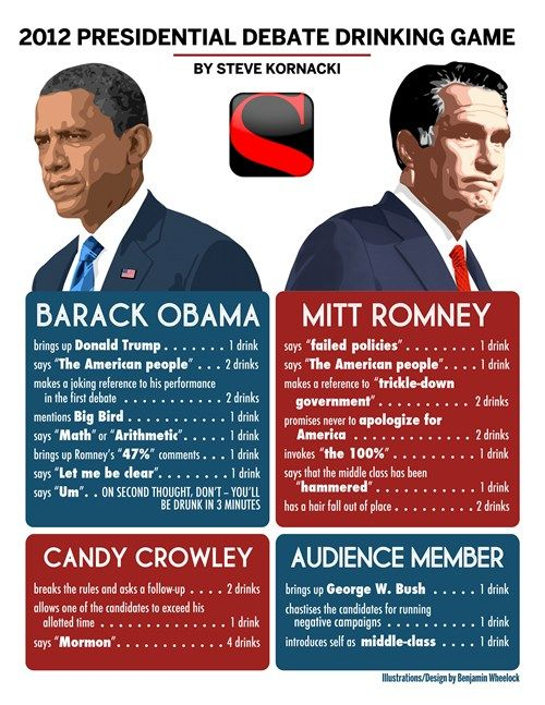 Presidential Debate Drinking Game: Round 2